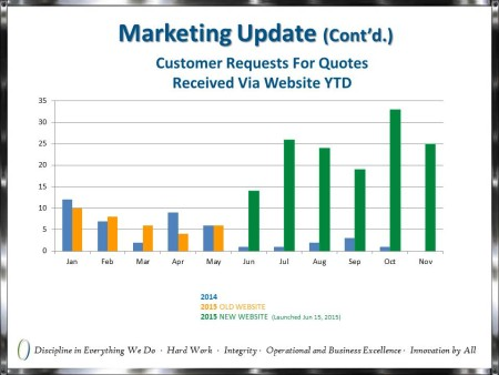 Chart of website quote requests