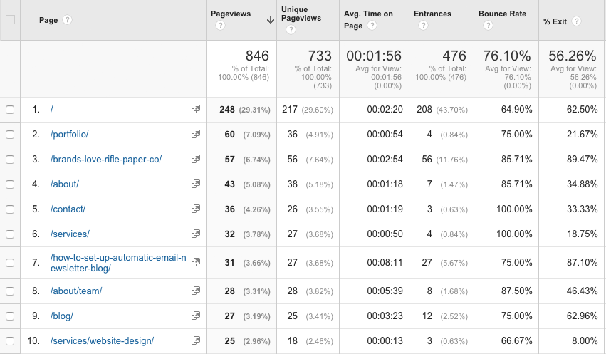 Google Analytics All Pages table